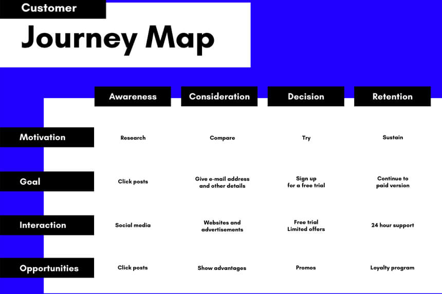 customer journey cos'è